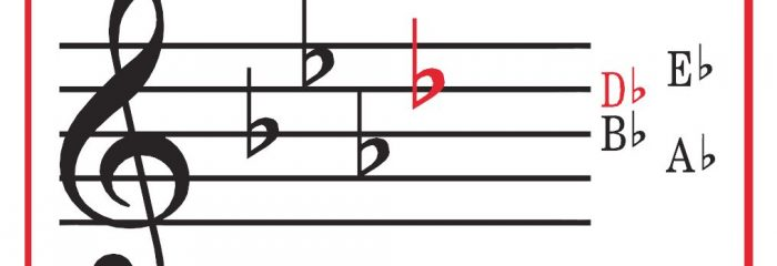 Key Signature Charts