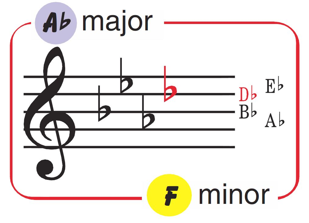 Key Signature Charts sample